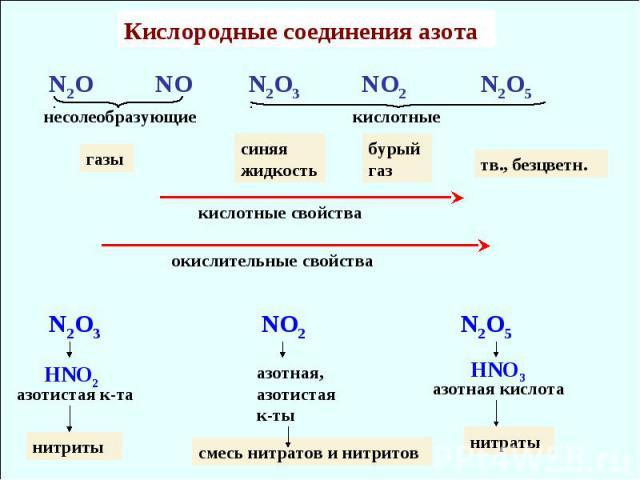 Кислородные соединения азота N2O NO N2O3 NO2 N2O5 несолеобразующие кислотные кислотные свойства газы тв., безцветн. окислительные свойства синяя жидкость бурый газ N2O3 NO2 N2O5 HNO2 HNO3 азотистая к-та нитриты азотная, азотистая к-ты смесь нитратов…