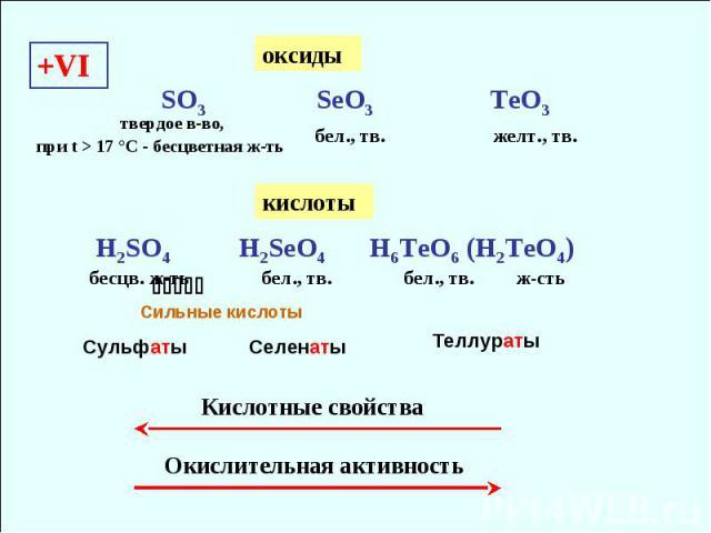 +VI SO3 SeO3 TeO3 бел., тв. желт., тв. Кислотные свойства H2SO4 H2SeO4 H6TeO6 (H2TeO4) бесцв. ж-ть бел., тв. бел., тв. Окислительная активность ж-сть Сильные кислоты оксиды кислоты Сульфаты Селенаты Теллураты твердое в-во, при t > 17 °С - бесцветная ж-ть
