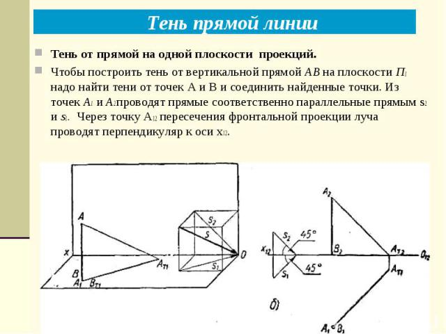 Тень прямой линии Тень от прямой на одной плоскости проекций. Чтобы построить тень от вертикальной прямой АВ на плоскости П1 надо найти тени от точек А и В и соединить найденные точки. Из точек А1 и А2 проводят прямые соответственно параллельные пря…
