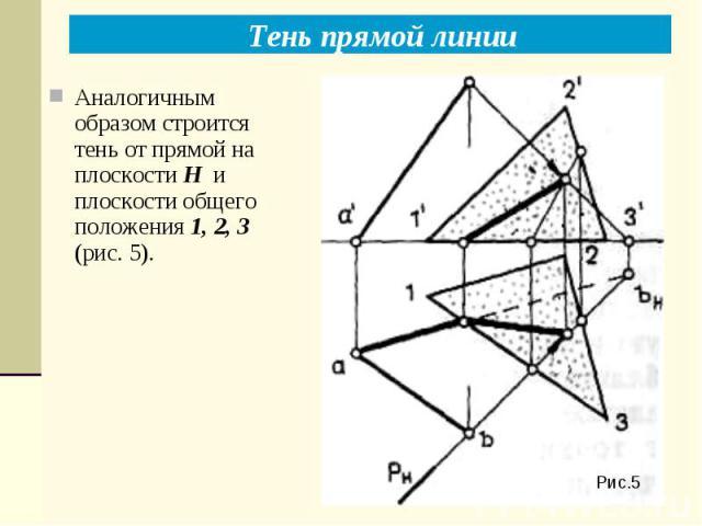 Рис.5 Тень прямой линии Аналогичным образом строится тень от прямой на плоскости Н и плоскости общего положения 1, 2, 3 (рис. 5).