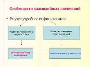 Развитие пневмонии в первые 3 дня Внутриутробная пневмония Развитие пневмонии сп