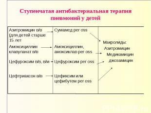 Цефиксим или цефибутем per oss Цефтриаксон в/в Цефуроксим per oss Цефуроксим в/в