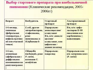 Перорально или в/в: котримоксазол (P. сarini) Перорально: макролид Chlamydia tra