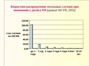 Возрастное распределение летальных случаев при пневмонии у детей в РФ (данные МЗ