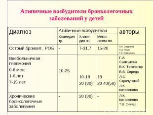 Г.А. Самсыгина В.К. Таточенкр В.В. Середа Л.С. Страчунский Л.К. Катасонова 18 20
