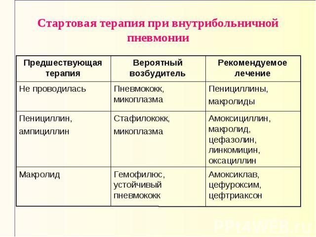 Амоксиклав, цефуроксим, цефтриаксон Гемофилюс, устойчивый пневмококк Макролид Амоксициллин, макролид, цефазолин, линкомицин, оксациллин Стафилококк, микоплазма Пенициллин, ампициллин Пенициллины, макролиды Пневмококк, микоплазма Не проводилась Реком…
