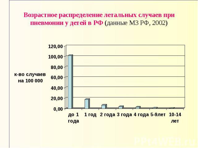 Возрастное распределение летальных случаев при пневмонии у детей в РФ (данные МЗ РФ, 2002)
