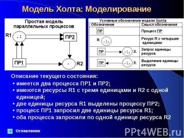 Оглавление Описание текущего состояния: имеется два процесса ПР1 и ПР2; имеются ресурсы R1 с тремя единицами и R2 с одной единицей; две единицы ресурса R1 выделены процессу ПР2; процесс ПР1 запросил две единицы ресурса R1; оба процесса запросили по …