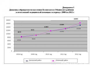 Диаграмма 1 Динамика обращаемости населения Беловского и Обоянского районов за н