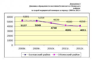 Диаграмма 2 Динамика обращаемости населения Беловского и Обоянского районов за с