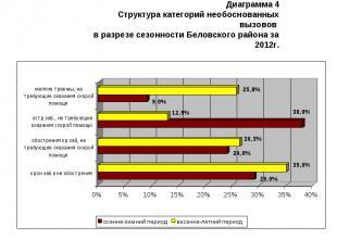 Диаграмма 4 Структура категорий необоснованных вызовов в разрезе сезонности Бело