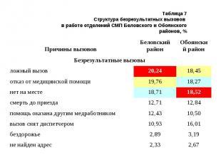 Таблица 7 Структура безрезультатных вызовов в работе отделений СМП Беловского и