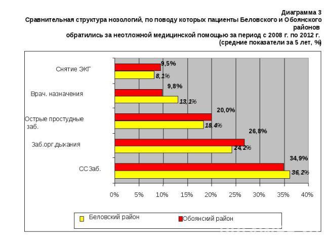 Диаграмма 3 Сравнительная структура нозологий, по поводу которых пациенты Беловского и Обоянского районов обратились за неотложной медицинской помощью за период с 2008 г. по 2012 г. (средние показатели за 5 лет, %) 36,2% 24,2% 18,4% 13,1% 8,1% 34,9%…