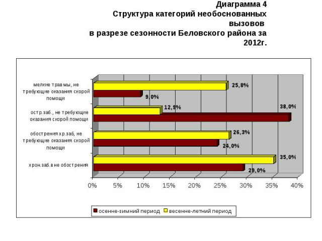 Диаграмма 4 Структура категорий необоснованных вызовов в разрезе сезонности Беловского района за 2012г.