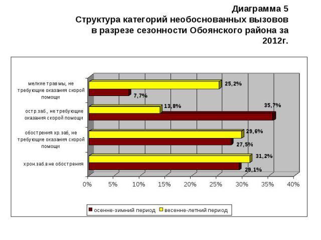 Диаграмма 5 Структура категорий необоснованных вызовов в разрезе сезонности Обоянского района за 2012г.