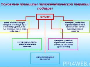 Основные принципы патогенетической терапии подагры ТЕРАПИЯ нестероидные, проти-