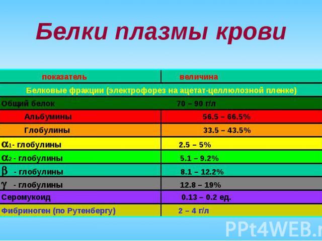 показатель величина Белки плазмы крови Белковые фракции (электрофорез на ацетат-целлюлозной пленке) 1- глобулины 2.5 – 5% 2 - глобулины 5.1 – 9.2% - глобулины 8.1 – 12.2% - глобулины 12.8 – 19% Серомукоид 0.13 – 0.2 ед. Фибриноген (по Рутенбергу) 2 …