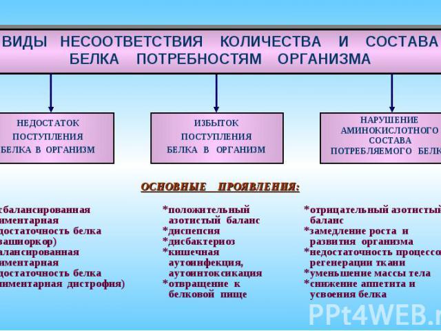 ИЗБЫТОК ПОСТУПЛЕНИЯ БЕЛКА В ОРГАНИЗМ ВИДЫ НЕСООТВЕТСТВИЯ КОЛИЧЕСТВА И СОСТАВА БЕЛКА ПОТРЕБНОСТЯМ ОРГАНИЗМА ОСНОВНЫЕ ПРОЯВЛЕНИЯ: *несбалансированная алиментарная недостаточность белка (квашиоркор) *сбалансированная алиментарная недостаточность белка …