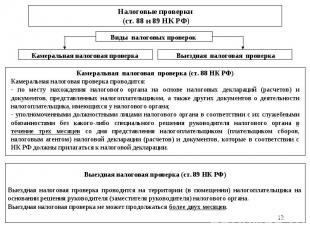 * Налоговые проверки (ст. 88 и 89 НК РФ) Виды налоговых проверок Камеральная нал