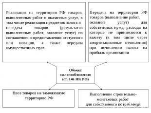* Объект налогообложения (ст. 146 НК РФ) Реализация на территории РФ товаров, вы