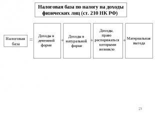 * Налоговая база по налогу на доходы физических лиц (ст. 210 НК РФ) Доходы в нат