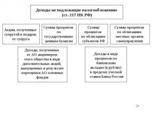 * Доходы не подлежащие налогообложению (ст. 217 НК РФ) Акции, полученные супруго