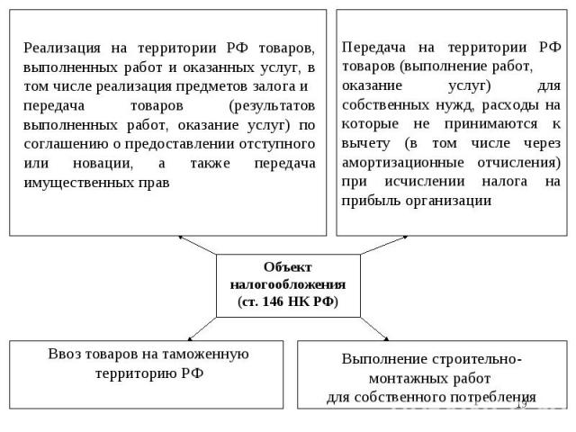 * Объект налогообложения (ст. 146 НК РФ) Реализация на территории РФ товаров, выполненных работ и оказанных услуг, в том числе реализация предметов залога и передача товаров (результатов выполненных работ, оказание услуг) по соглашению о предоставле…