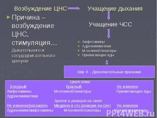 Амфетамины Адреномиметики М-холиноблокаторы Прижигающие яды Учащение ЧСС Шаг 4 –