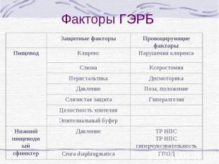 Защитные факторы Провоцирующие факторы Пищевод Клиренс Нарушения клиренса Слюна