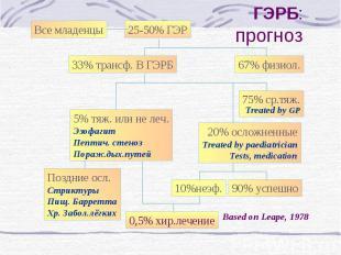 25-50% ГЭР 67% физиол. 33% трансф. В ГЭРБ 75% ср.тяж. Treated by GP 5% тяж. или