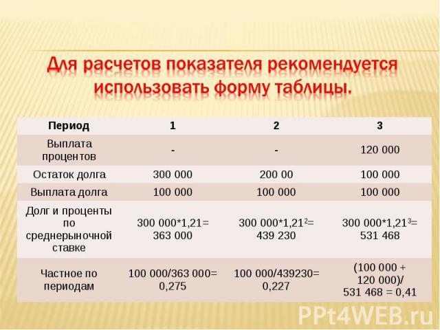 Период 1 2 3 Выплата процентов - - 120 000 Остаток долга 300 000 200 00 100 000 Выплата долга 100 000 100 000 100 000 Долг и проценты по среднерыночной ставке 300 000*1,21=363 000 300 000*1,212=439 230 300 000*1,213=531 468 Частное по периодам 100 0…