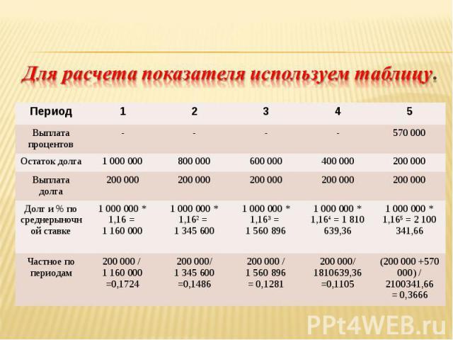 Период 1 2 3 4 5 Выплата процентов - - - - 570 000 Остаток долга 1 000 000 800 000 600 000 400 000 200 000 Выплата долга 200 000 200 000 200 000 200 000 200 000 Долг и % по среднерыночной ставке 1 000 000 * 1,16 = 1 160 000 1 000 000 * 1,162 = 1 345…