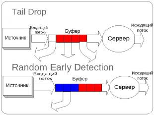 Tail Drop Random Early Detection