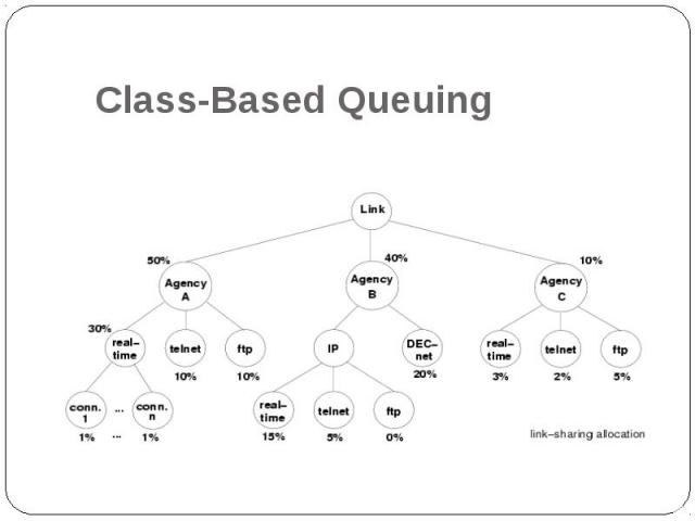 Class-Based Queuing