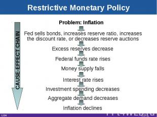 Restrictive Monetary Policy Problem: Inflation Fed sells bonds, increases reserv
