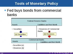 Tools of Monetary Policy Fed buys bonds from commercial banks Assets Liabilities