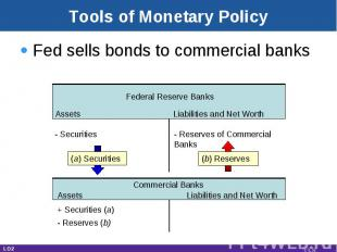 Tools of Monetary Policy Fed sells bonds to commercial banks Assets Liabilities
