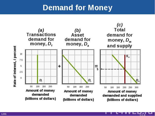 Demand for Money Rate of interest, i percent 107.552.50 50 100 150 200 50 100 150 200 50 100 150 200 250 300 Amount of moneydemanded(billions of dollars) Amount of moneydemanded(billions of dollars) Amount of moneydemanded and supplied(billions of d…