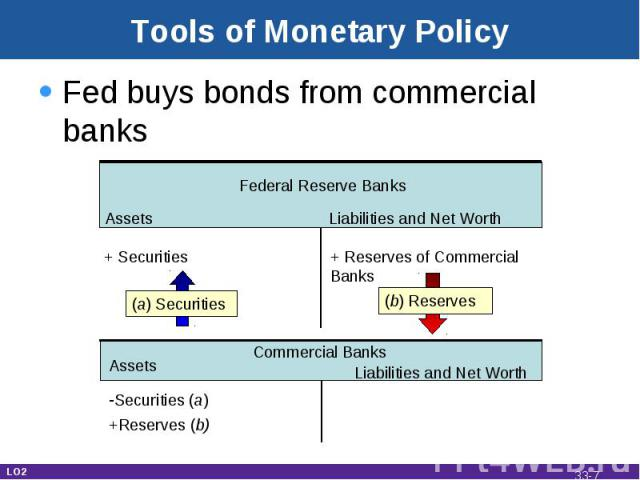Tools of Monetary Policy Fed buys bonds from commercial banks Assets Liabilities and Net Worth Federal Reserve Banks + Securities + Reserves of Commercial Banks (b) Reserves Commercial Banks Securities (a) +Reserves (b) Assets Liabilities and Net Wo…