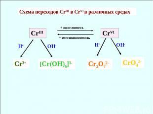 CrIII CrVI Cr3+ [Cr(OH)6]3- Cr2O72- CrO42- H+ H+ OH- OH- Схема переходов CrIII в