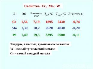 Cвойства Cr, Mo, W -0,11 5900 3395 19,3 1,40 W -0,20 4830 2620 10,2 1,30 Mo -0,7