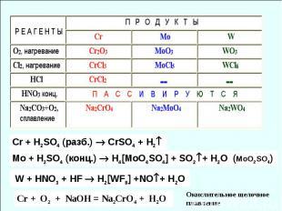 Cr + H2SO4 (разб.) СrSO4 + H2 Mo + H2SO4 (конц.) H4[MoO4SO4] + SO2+ H2O (MoO2SO4