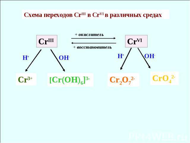 CrIII CrVI Cr3+ [Cr(OH)6]3- Cr2O72- CrO42- H+ H+ OH- OH- Схема переходов CrIII в CrVI в различных средах + восстановитель + окислитель