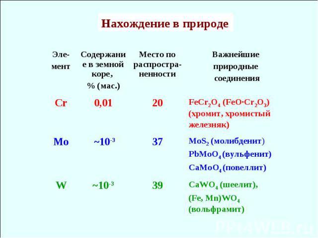 СaWO4 (шеелит), (Fe, Mn)WO4 (вольфрамит) 39 ~10-3 W MoS2 (молибденит) PbMoO4 (вульфенит) CaMoO4 (повеллит) 37 ~10-3 Mo FeCr2O4 (FeO·Cr2O3) (хромит, хромистый железняк) 20 0,01 Сr Важнейшие природные соединения Место по распростра-ненности Содержание…