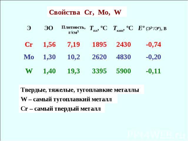 Cвойства Cr, Mo, W -0,11 5900 3395 19,3 1,40 W -0,20 4830 2620 10,2 1,30 Mo -0,74 2430 1895 7,19 1,56 Cr Еє (Э3+/Эє), B Tкип, єC Tпл, єC Плотность, г/см3 ЭО Э Твердые, тяжелые, тугоплавкие металлы W – самый тугоплавкий металл Сr – самый твердый металл