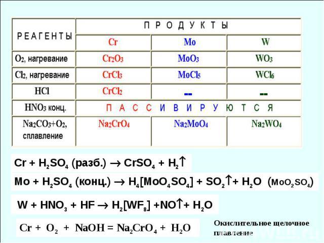 Cr + H2SO4 (разб.) СrSO4 + H2 Mo + H2SO4 (конц.) H4[MoO4SO4] + SO2+ H2O (MoO2SO4) W + HNO3 + HF H2[WF8] +NO+ H2O Cr + O2 + NaOH = Na2CrO4 + H2O Окислительное щелочное плавление