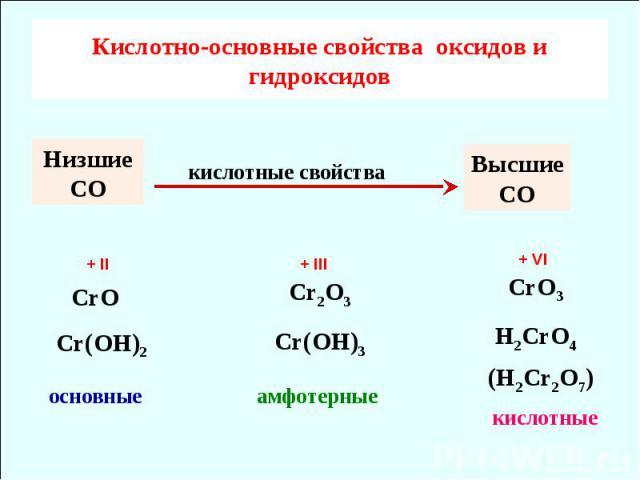Кислотно-основные свойcтва оксидов и гидроксидов CrO Cr(OH)2 основные Cr2O3Cr(OH)3 CrO3H2CrO4 амфотерные кислотные Низшие СО Высшие СО кислотные свойства (H2Cr2O7) + II + III + VI