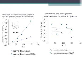Зависимость оптической плотности суспензии агрегатов флавоноидов от времени экст