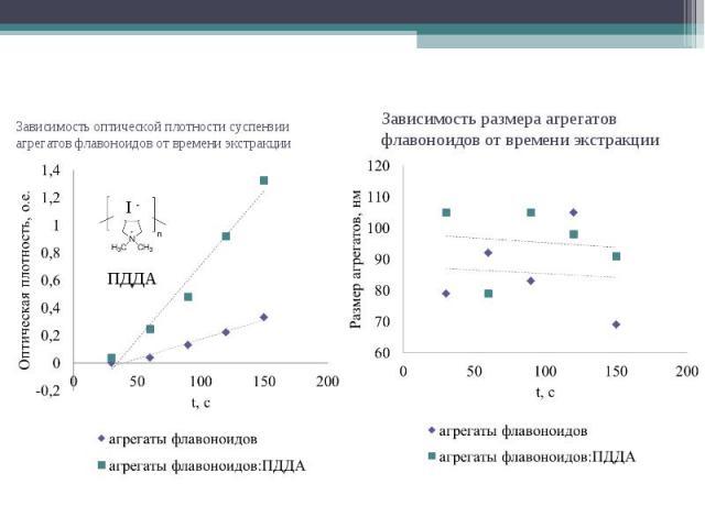 Зависимость оптической плотности суспензии агрегатов флавоноидов от времени экстракции ПДДА I - Зависимость размера агрегатов флавоноидов от времени экстракции