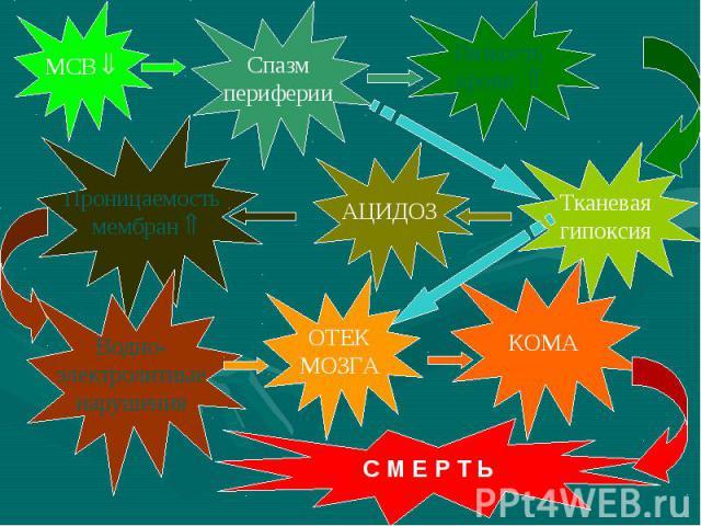 МСВ Спазм периферии Вязкость крови Тканевая гипоксия АЦИДОЗ Проницаемость мембран Водно- электролитные нарушения ОТЕК МОЗГА КОМА С М Е Р Т Ь